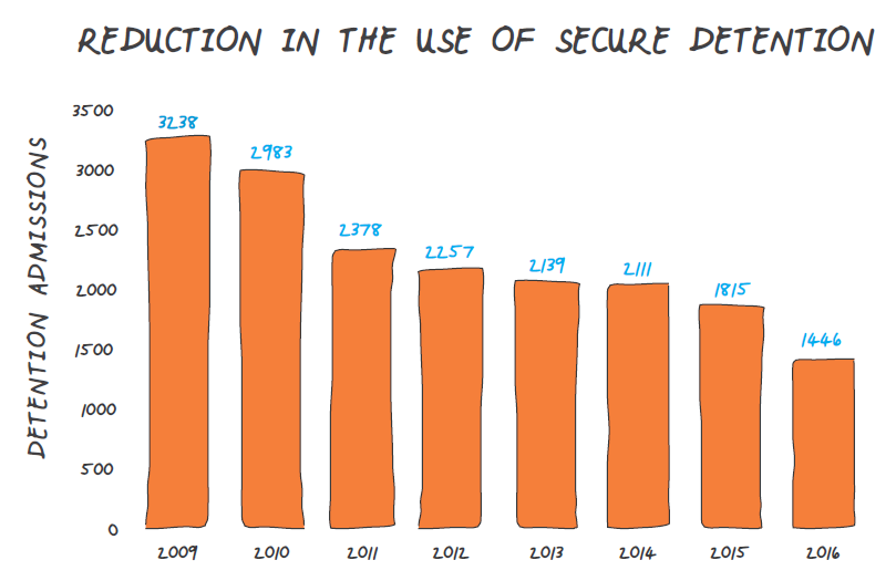 Bar graph showing the reduction in the use of secure detention in King County